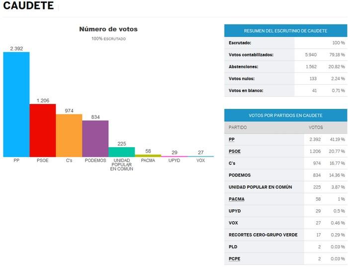resultados_elecciones_20d15