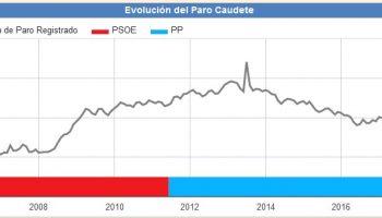 El paro bajó en Caudete en enero y ya se sitúa por debajo de los mil demandantes de empleo