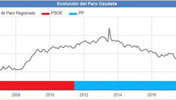 El paro se sitúa en Caudete en el mes de junio en los 922 desempleados