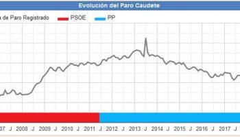 El paro bajó en 12 personas durante el mes de octubre en Caudete
