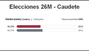 Caudete registra más de tres puntos menos de participación a las 14:00 horas que en las municipales de 2015