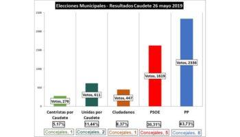 El Partido Popular de Caudete gana las Elecciones Municipales y consigue 8 concejales