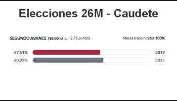El segundo avance de participación en Caudete confirma una menor afluencia de votantes que en 2015