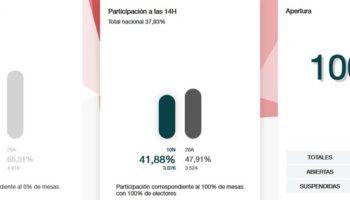 En Caudete cae la participación a las 14 horas en más de 6 puntos