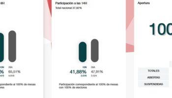 A las seis de la tarde se confirma una menor participación en las Elecciones Generales