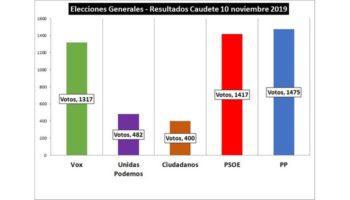 El Partido Popular obtiene una ajustada victoria en Caudete en las Elecciones Generales