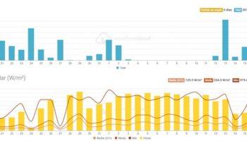 Durante los últimos 30 días han caído más de 200 litros de lluvia en Caudete