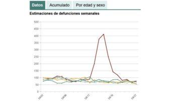 La provincia de Albacete supera a Madrid en incremento de muertes en 2020