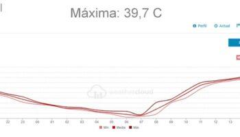 Tal y como estaba previsto, Caudete alcanzó ayer los 40 grados
