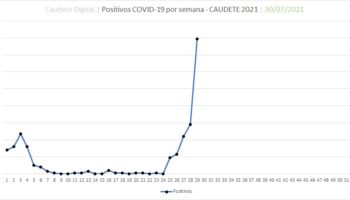 Caudete, fuera de control: presenta un total de 159 positivos por coronavirus y 250 contactos aislados
