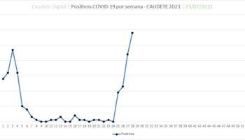 Caudete tiene 58 positivos por coronavirus y 162 personas aisladas, una incidencia que pone a nuestra población en cabeza de contagios a nivel provincial