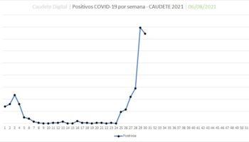 Caudete registra 149 positivos por coronavirus y 556 personas aisladas