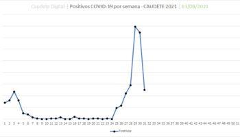 En Caudete desciende el número de positivos por coronavirus a 50