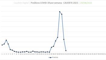 Caudete mejora notablemente su situación sanitaria y descienden a 6 los positivos por coronavirus
