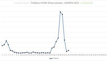 Aumentan hasta 10 los positivos por coronavirus en Caudete
