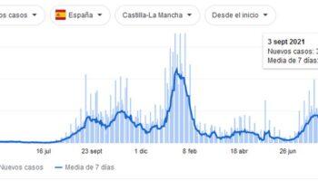 Castilla La Mancha sigue reduciendo los casos de coronavirus y las hospitalizaciones
