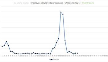 Caudete se mantiene con 3 positivos por coronavirus, pero bajan las personas aisladas