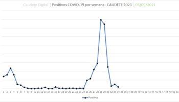 Caudete baja hasta los 4 positivos por coronavirus y 10 personas aisladas