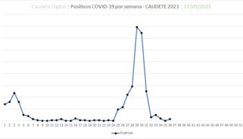 Suben a 3 los positivos por Covid-19 en Caudete